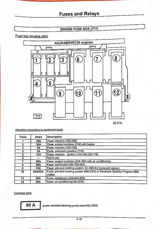 Engine fuse box list cliosport