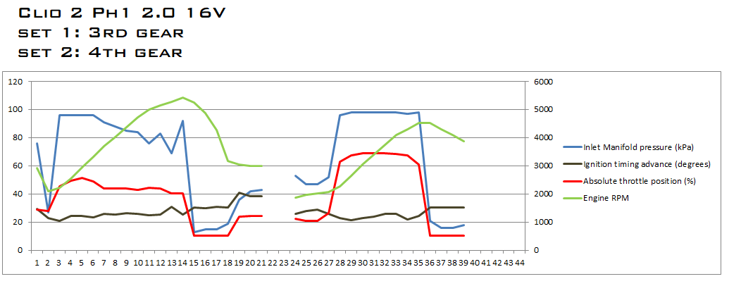 Graph clio 2 2.png