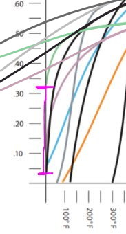 Hawk Brake Pad Compounds graph - DTC30 v HPPlus.JPG