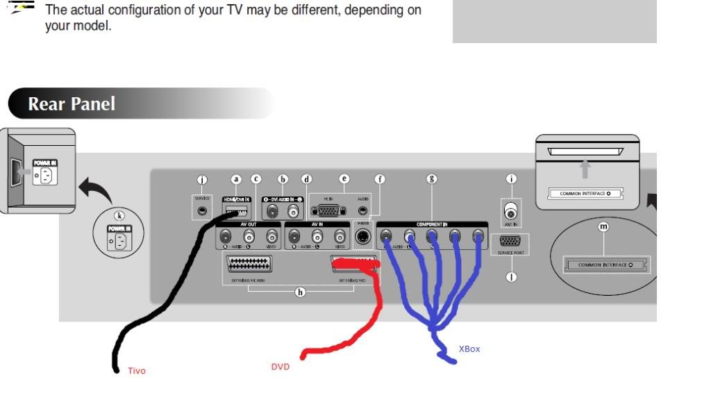 direct tv surround sound wiring diagram wiring the tv/xbox/tivo/surround sound/blu ray player etc ... xbox surround sound hookup diagram